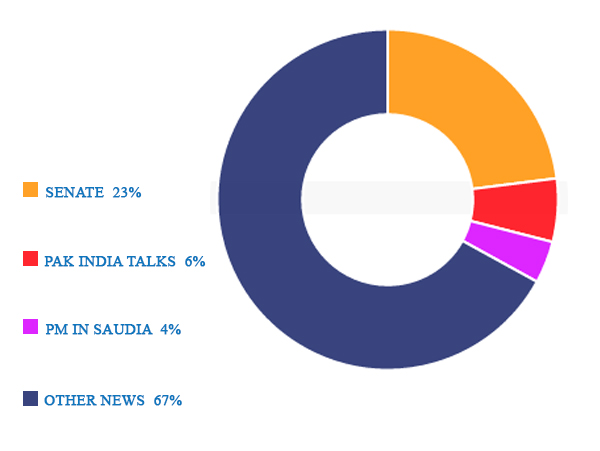 Media Meter 2nd March- 6th March
